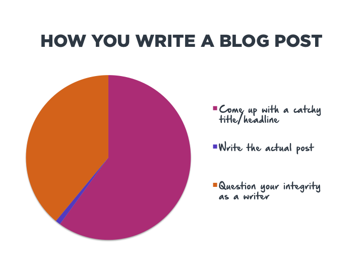 How You Write a Blog Post