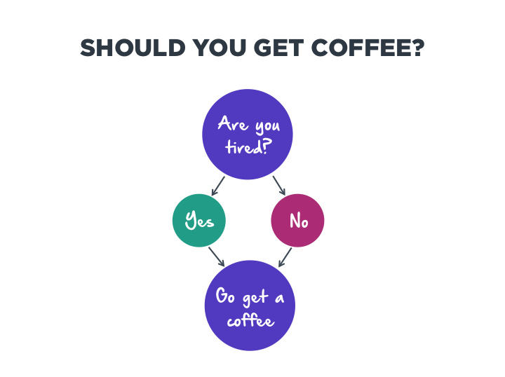 Should You Get Coffee?