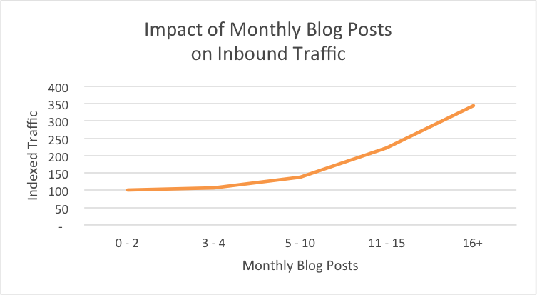 Graph showing Impact of Monthly business blog posts on inbound traffic