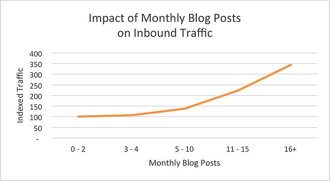 Bedrijven die namelijk meer dan 16 artikelen per maand publiceren, genereren bijna 3,5 keer zoveel verkeer als ondernemingen die er 0-4 schrijven.