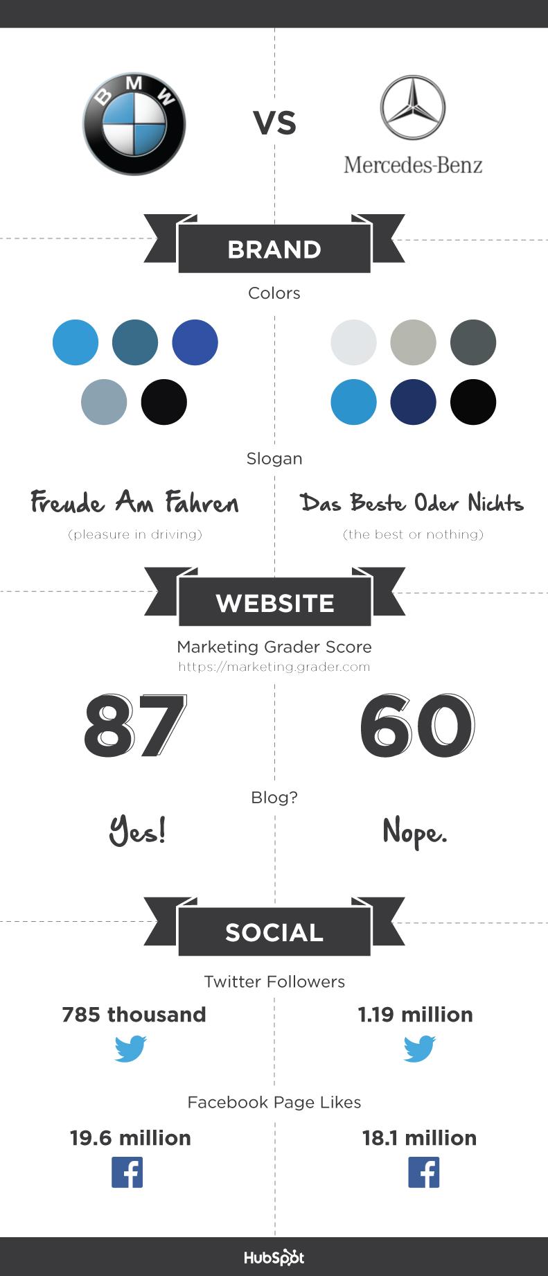 hubspot-battle-of-the-brands-bmw-vs-mercedes