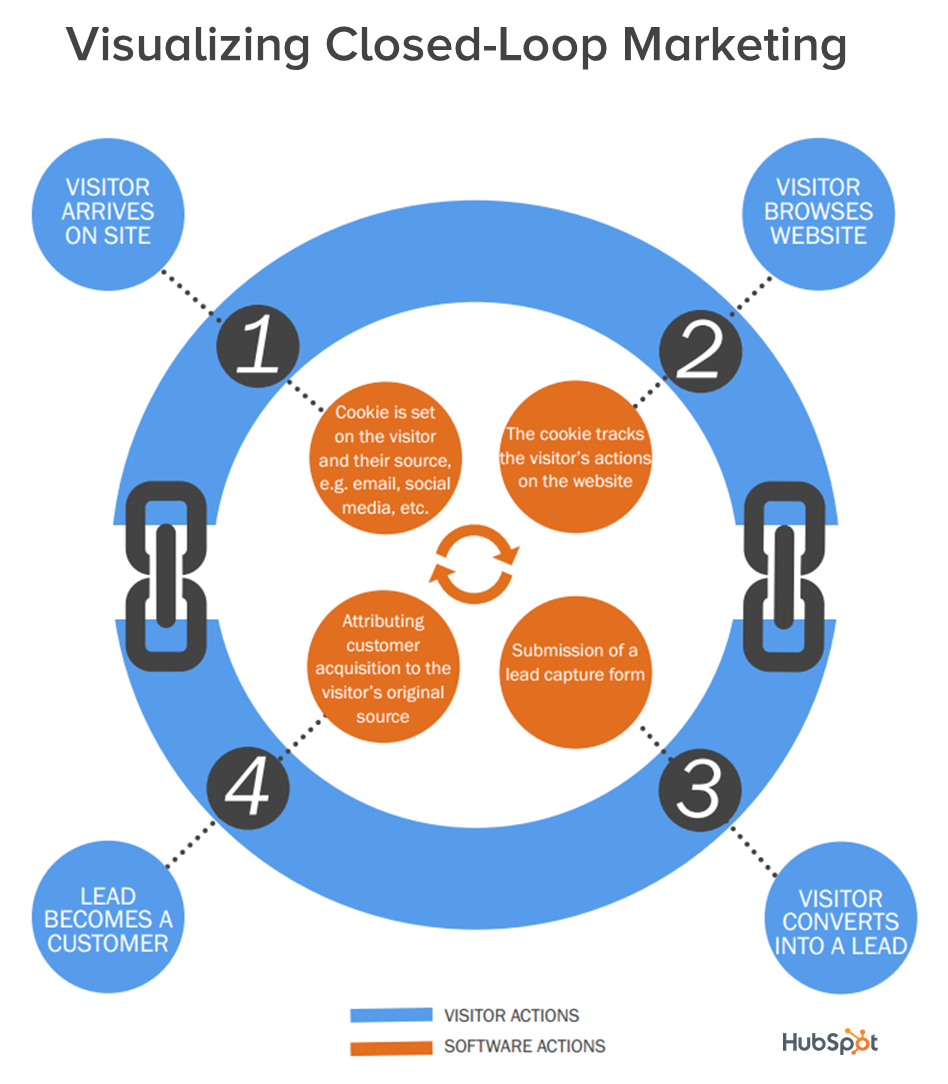 how-closed-loop-marketing-works-visualizaton-1