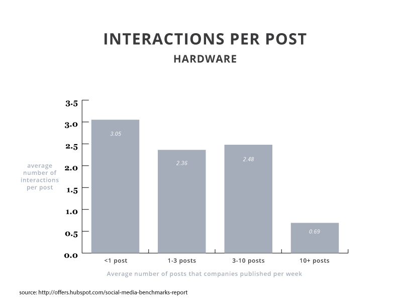 2015smbr-interactions-hardware