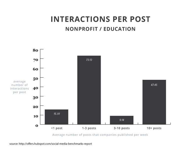 2015smbr-interactions-non-profit-education