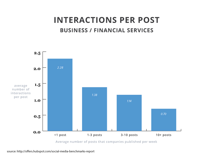 2015smbr-interactions-business-financial-services
