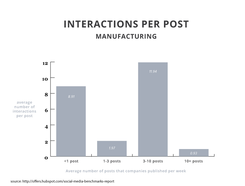 2015smbr-interactions-manufacturing