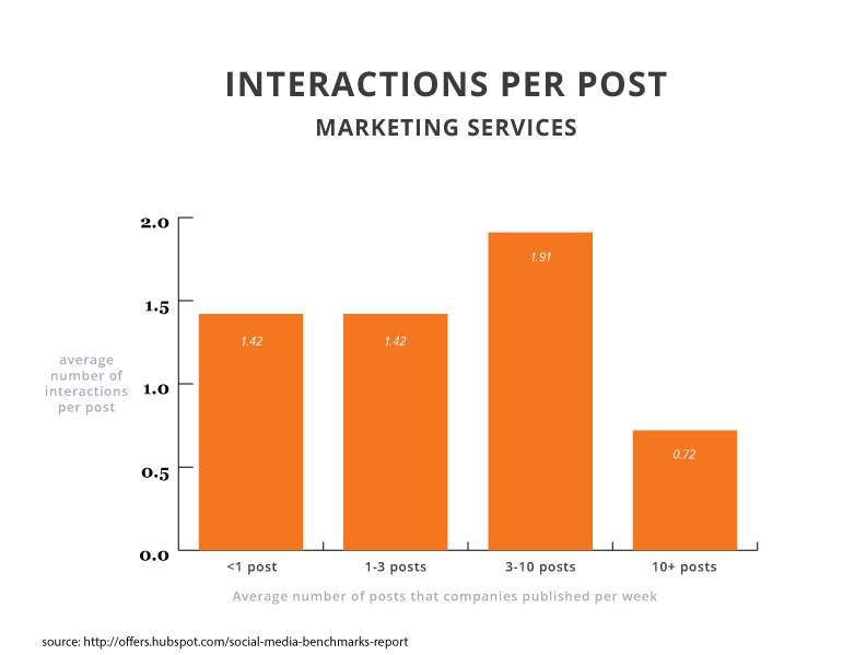 2015smbr-interactions-marketing-services