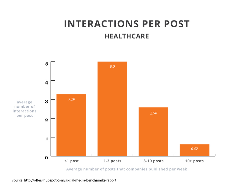 2015smbr-interactions-healthcare