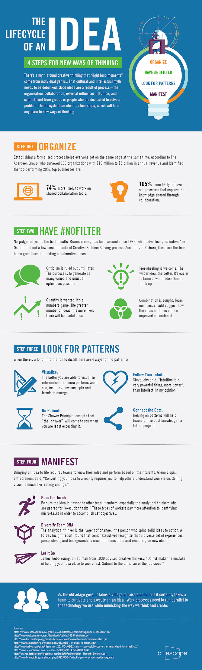 lifecycle-of-idea-infographic