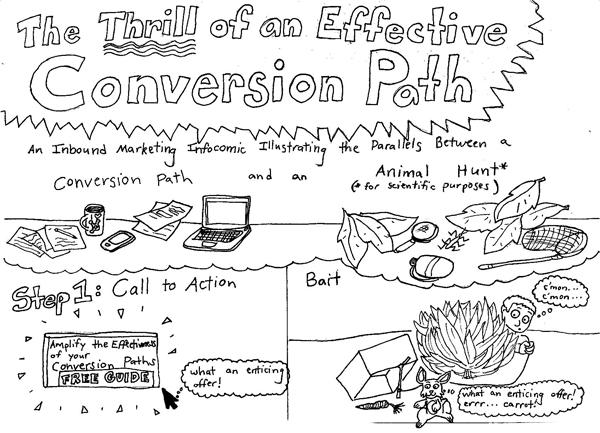 How Effective Conversion Paths Work [Cartoon]