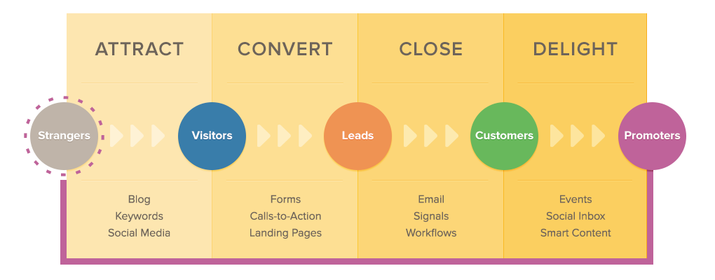 Inbound marketing diagram, strangers > visitors > leads > customers > promoters
