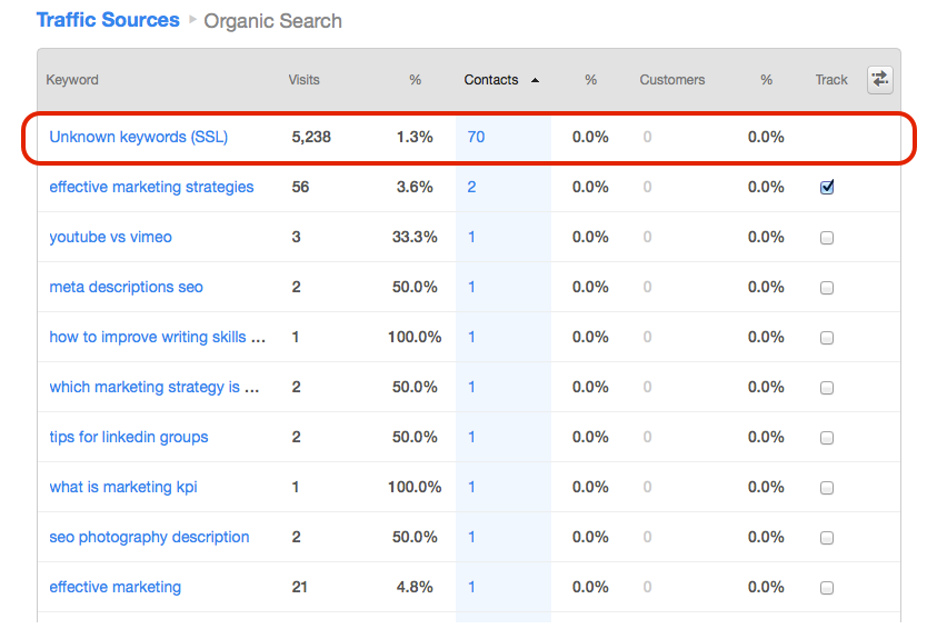 How to Get More Insight Into Your Encrypted Keyword Traffic