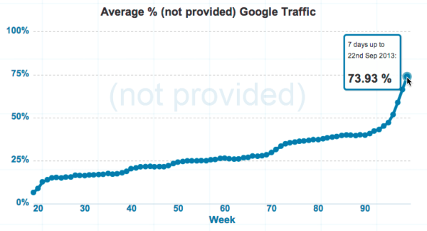 Not-Provided-Count-Charting-the-rise-of-not-provided-in-Google-Analytics-1-600x324