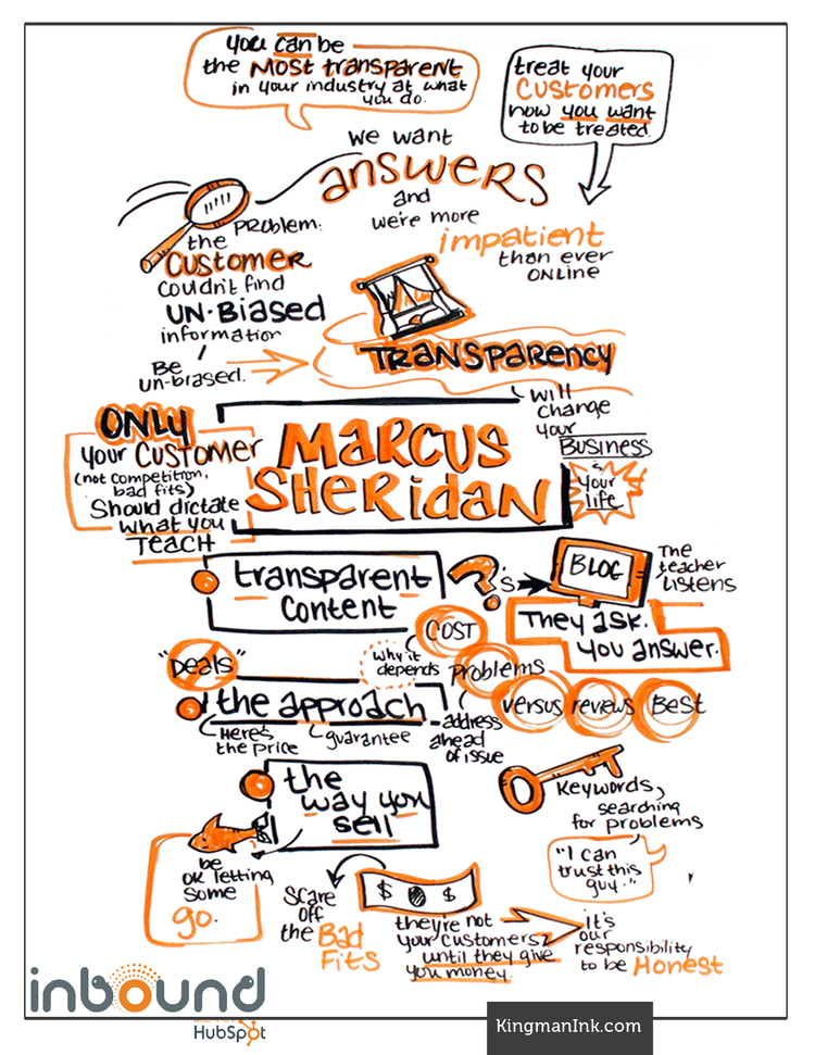 The Incredible Power of Transparency - Marcus Sheridan [INBOUND Bold Talk]