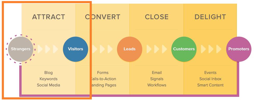 Los beneficios del blog en el marketing de contenidos