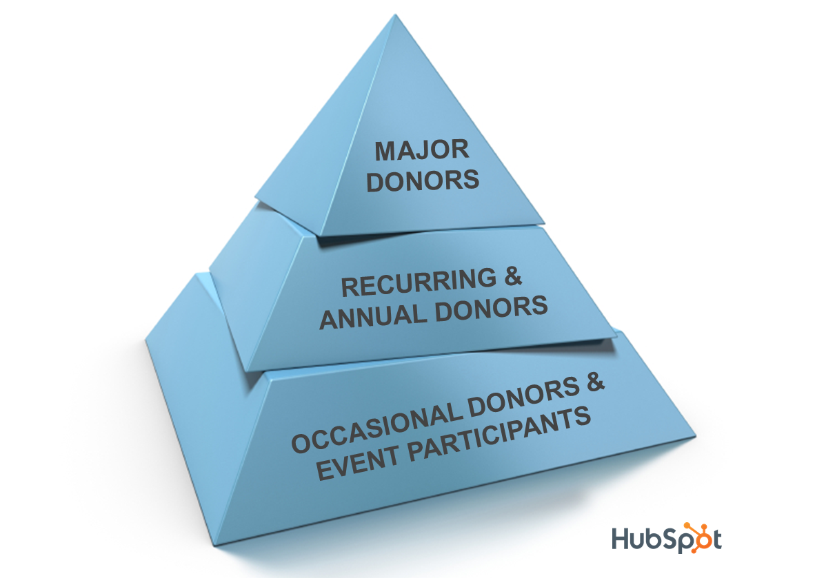 Only Marketing to the Top of Your Fundraising Pyramid Is Hurting Your Nonprofit's Future