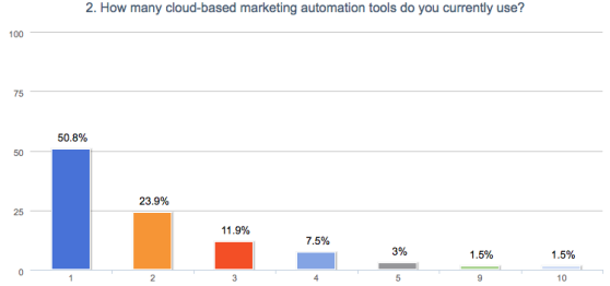 New Data: 50% of Companies Use More Than One Marketing Automation Solution