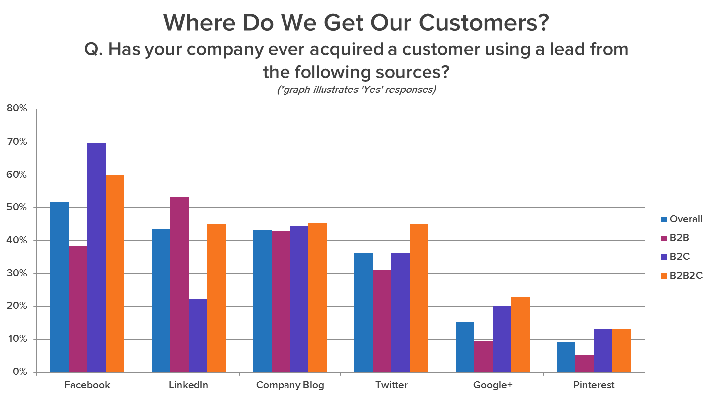 Where Do Marketers Get Customers? [Data]