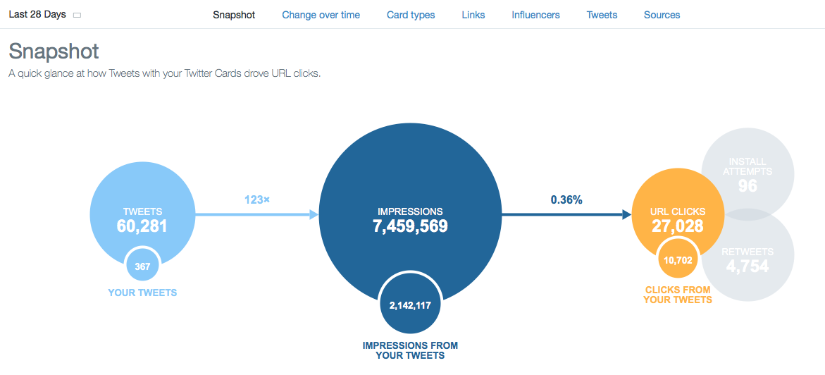 Twitter Releases Card Analytics: Here's How to Use 'Em