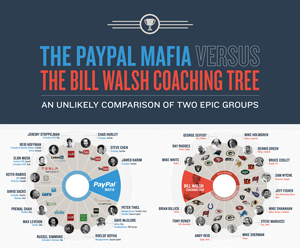 The PayPal Mafia vs. The Bill Walsh NFL Coaching Tree [INFOGRAPHIC]