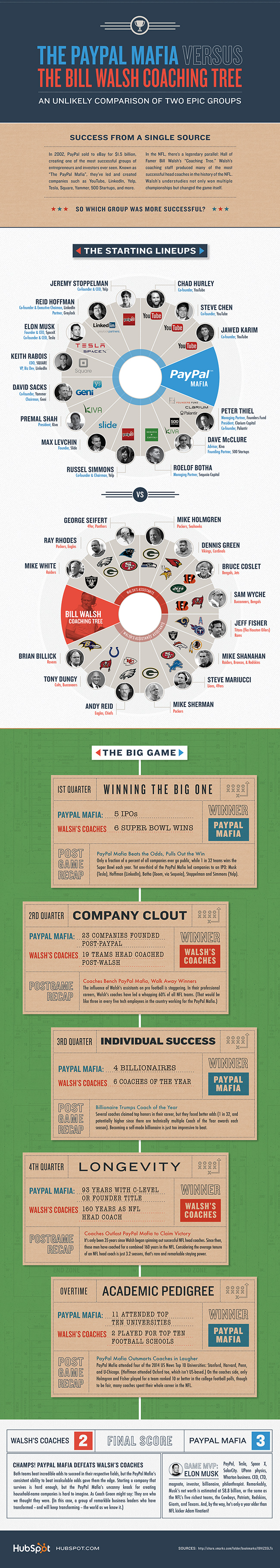 hubspot-paypal-nfl-infographic-650-pixels