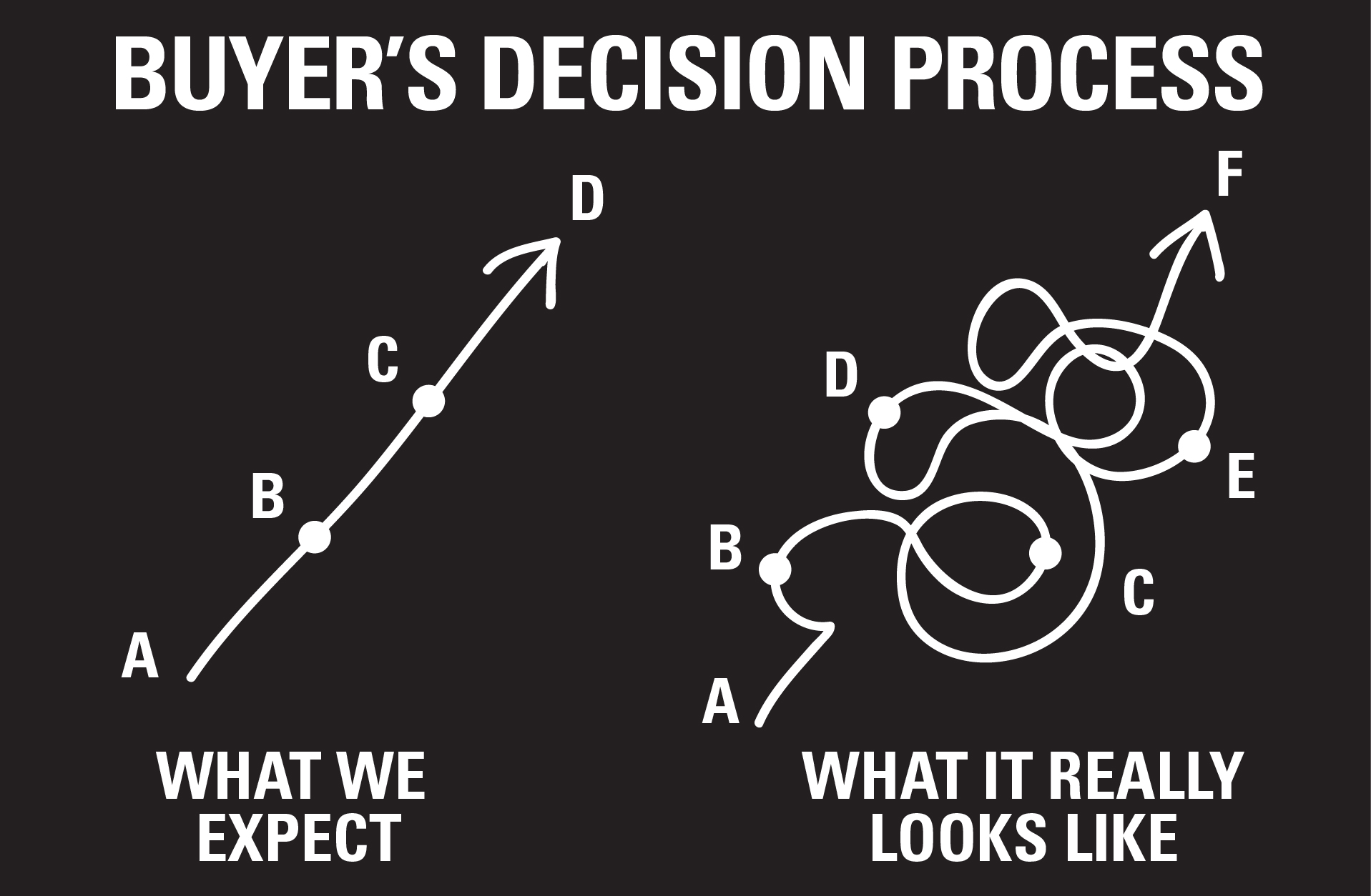 dwilliams_buyers_decision_process_02-2