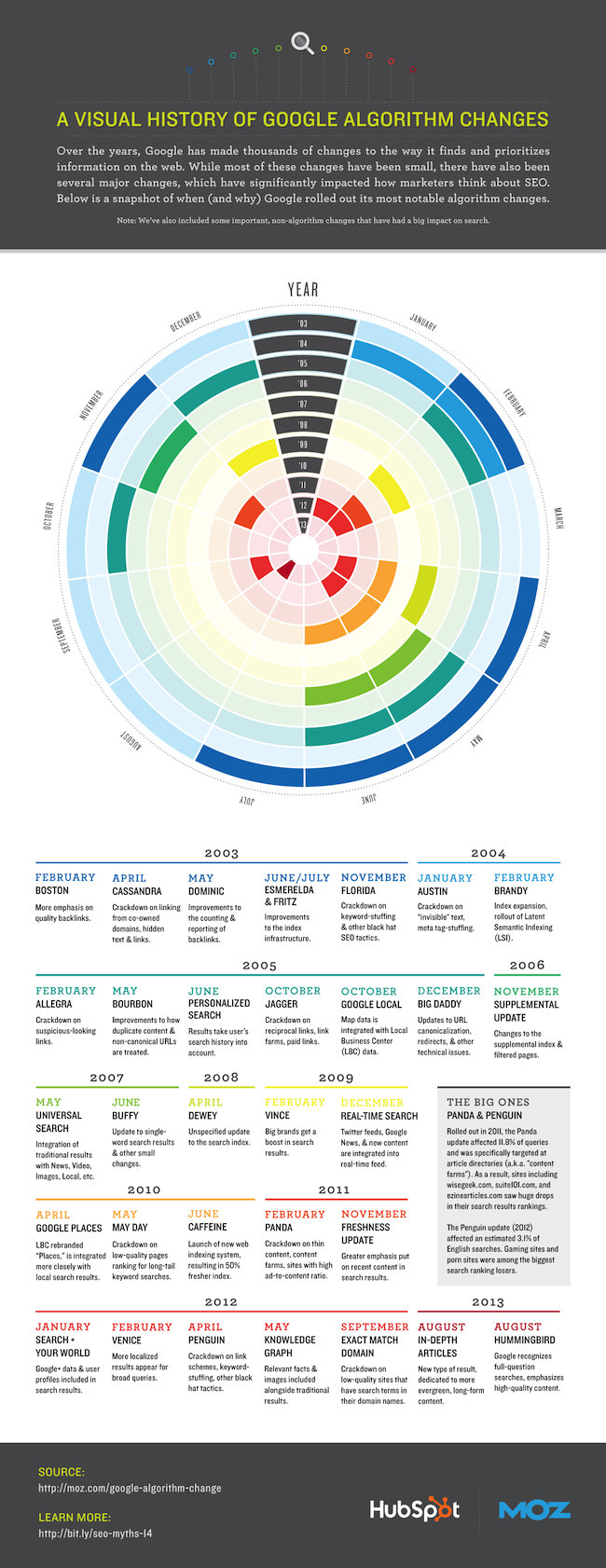 Google Algorithm Changes: A Visual History [Infographic]