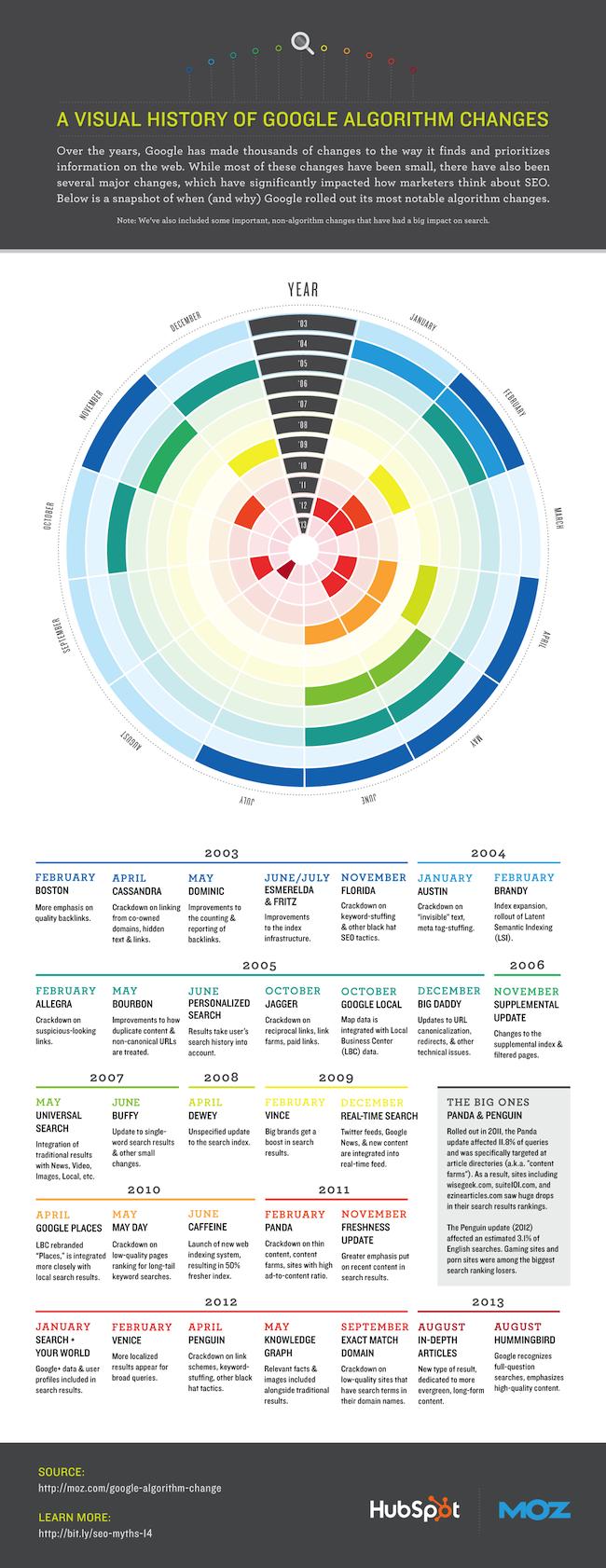 Timeline Infographic of Google Algorithm Changes