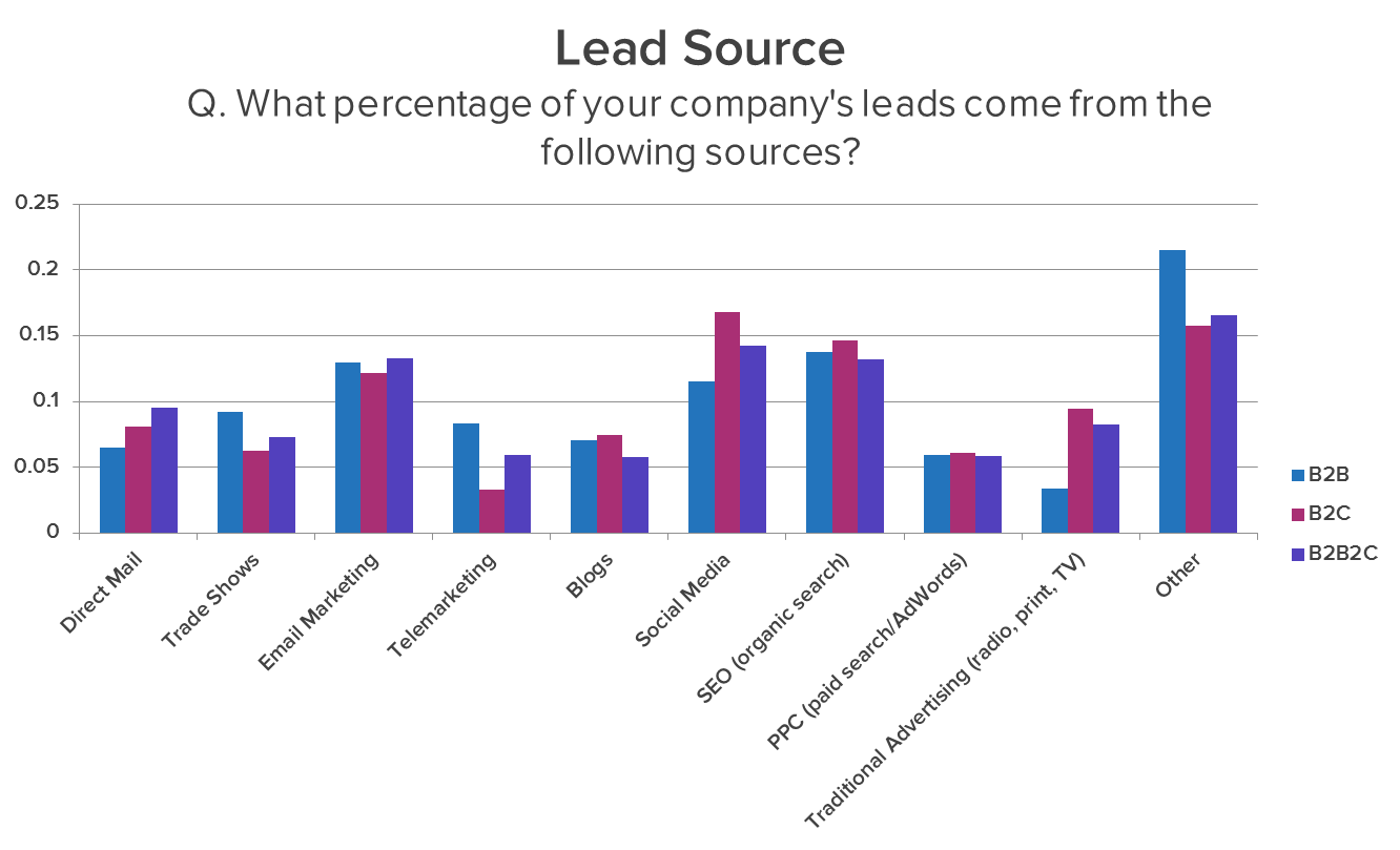 Lead Generation Budget By Mode Of Business Leadsource