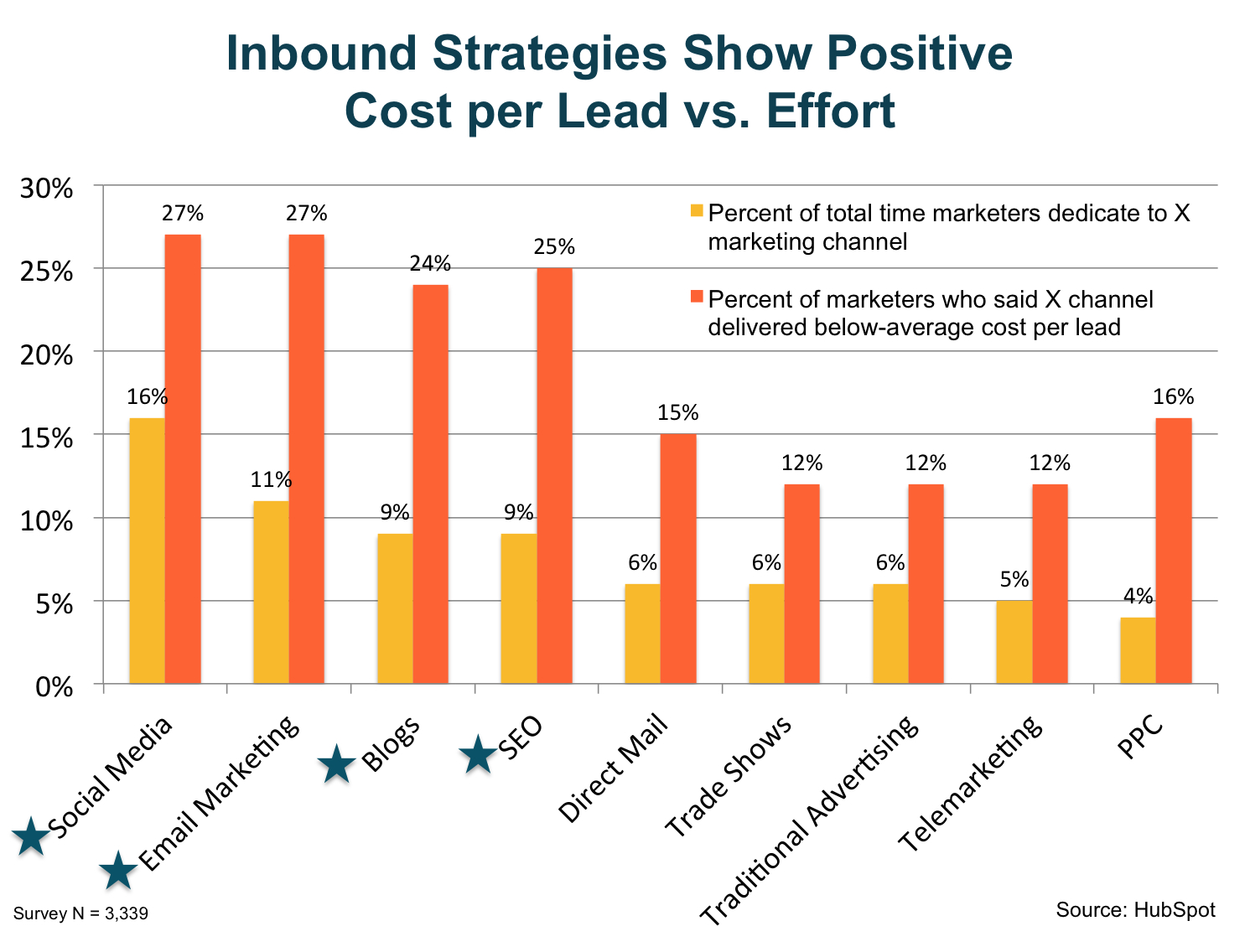 inbound_strategies_show_positive_cost_per_lead_vs_effort
