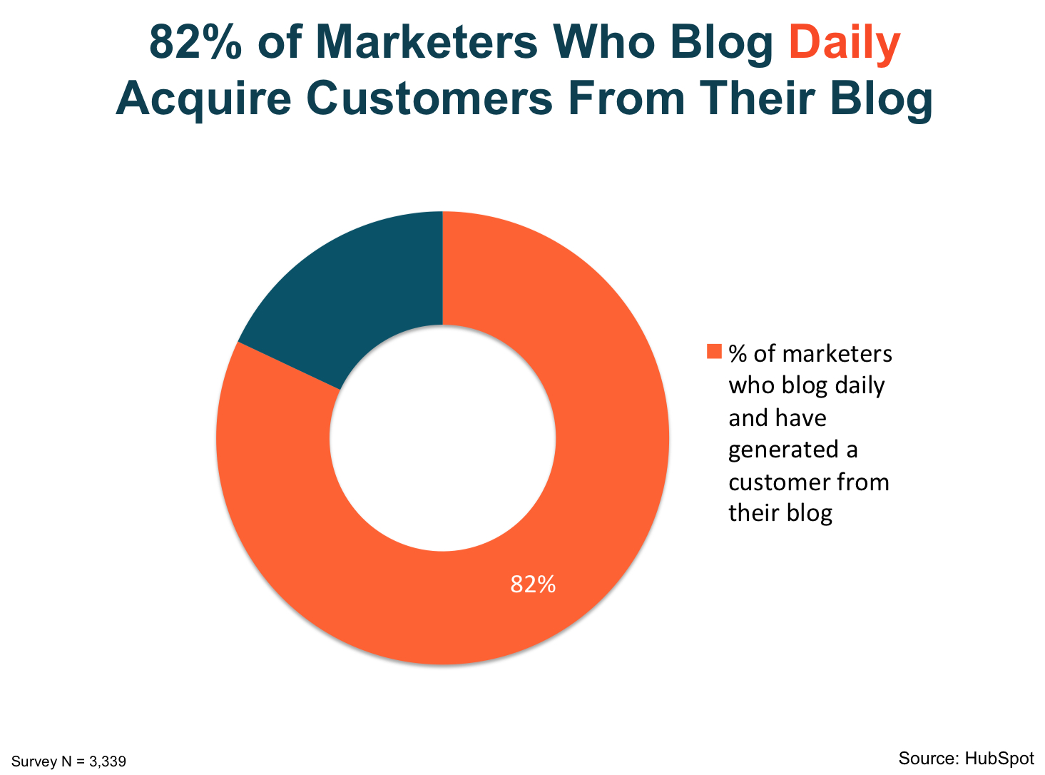 82_percent_of_marketers_who_blog_daily_acquire_customers_from_their_blog