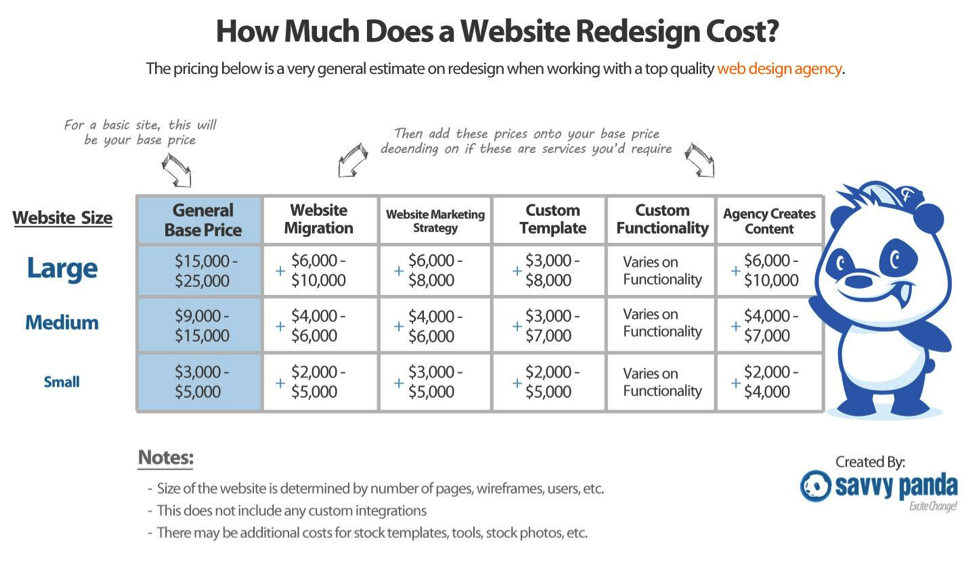 How Much Should You Pay For a B2B Website Redesign Web Application Cost Estimation Template on engineering template, operations template, decision making template, project estimation template, scheduling template, budget estimation template, documentation template, training template, schedule template, supervision template, resource estimation template, change control template, animation template, landscaping template, design template, troubleshooting template,