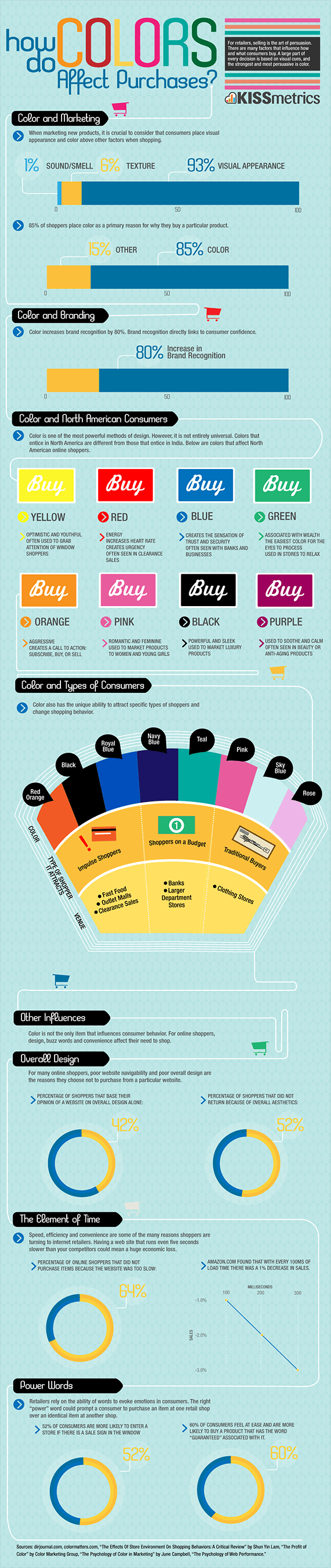 How Colors Impact What We Purchase [Infographic]