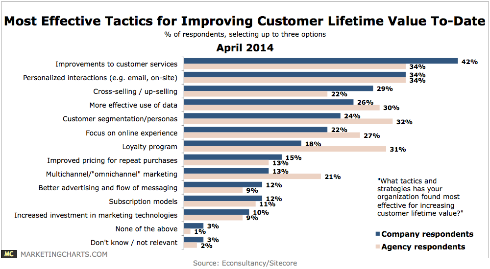hubspot clv It's fine to play favorites with your customers just make sure it's based on clv.