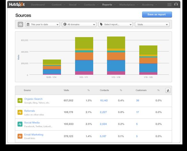 CSW Solutions - Hubspot Screenshot