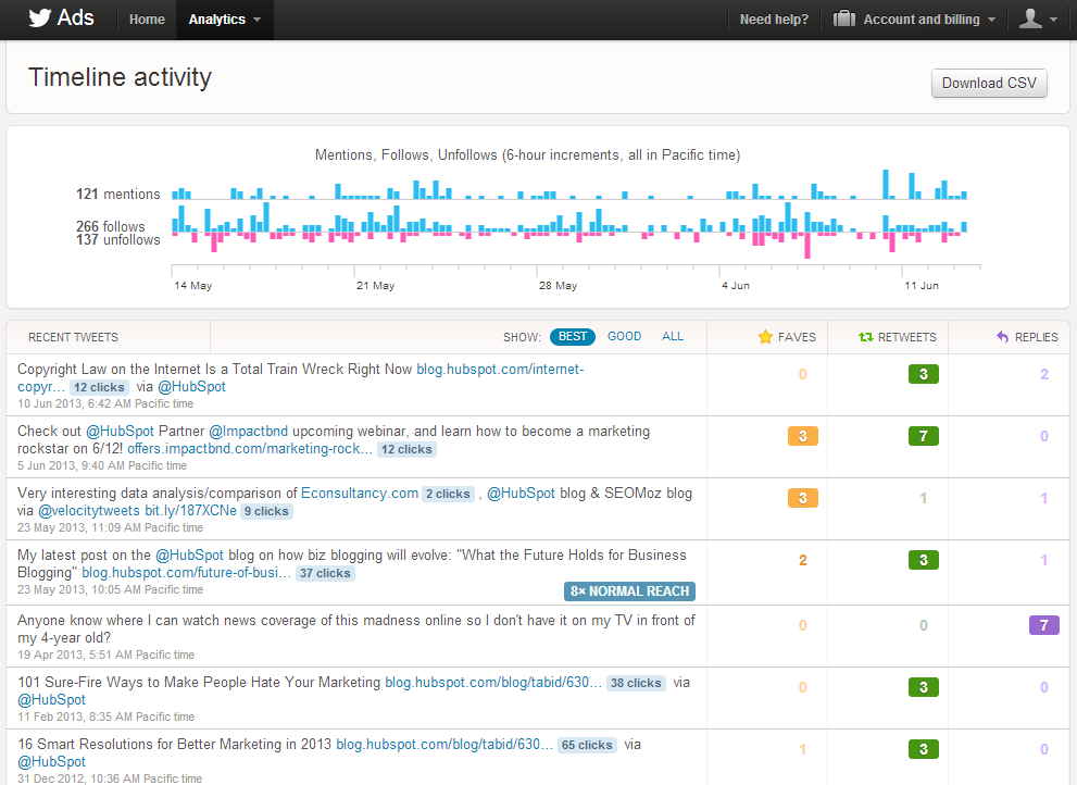Twitter Launches Tweet Performance Analytics to All