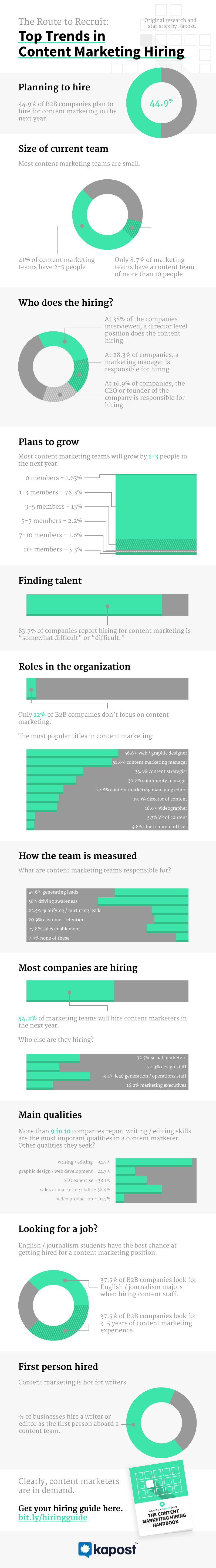 SEO Isn't as Hot as You Think: Why Content Marketers Get Hired