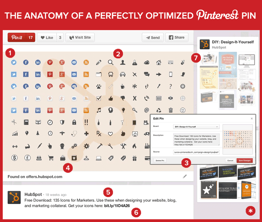 The Anatomy of a Perfectly Optimized Pinterest Pin [Diagram]