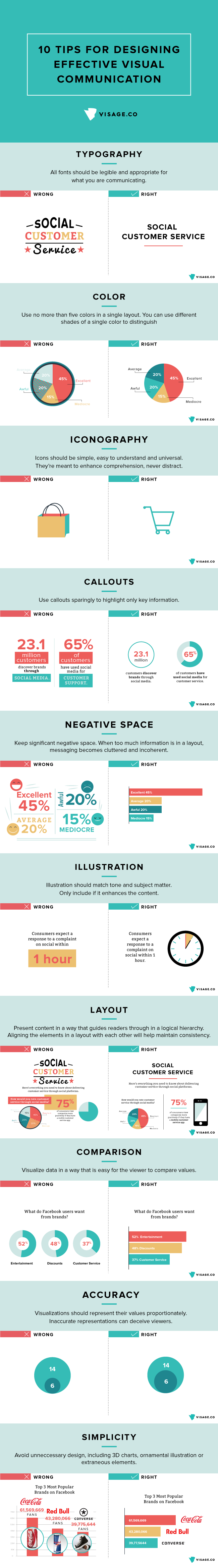Designing Effective Visual Communication Infographic