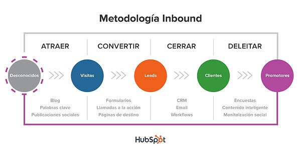 Inbound Marketing recorrido consumidor