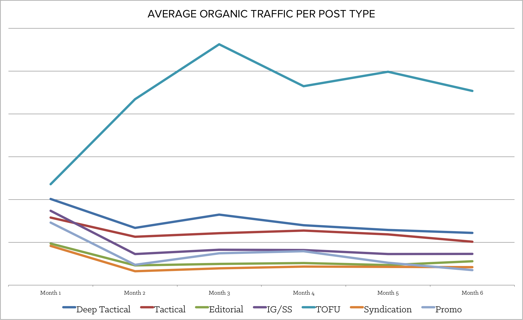 average_organic_traffic.png