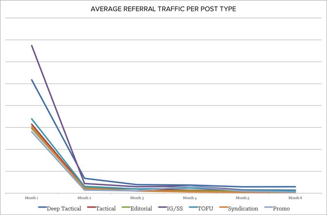 average_referral_traffic.png