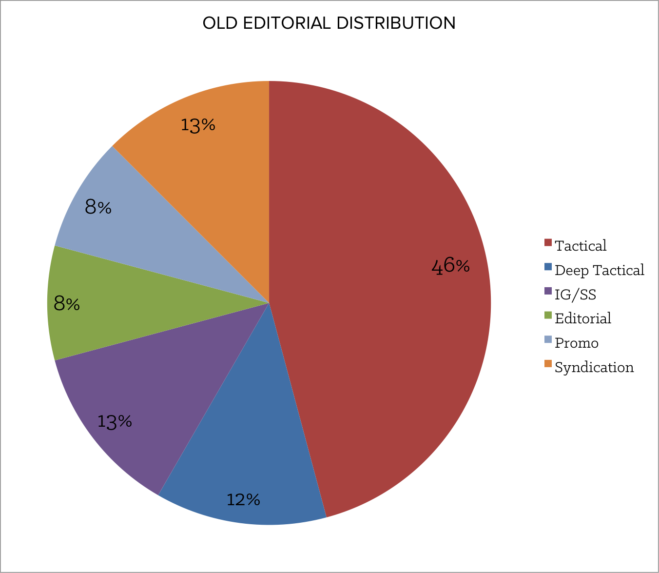 old_editorial_distribution.png