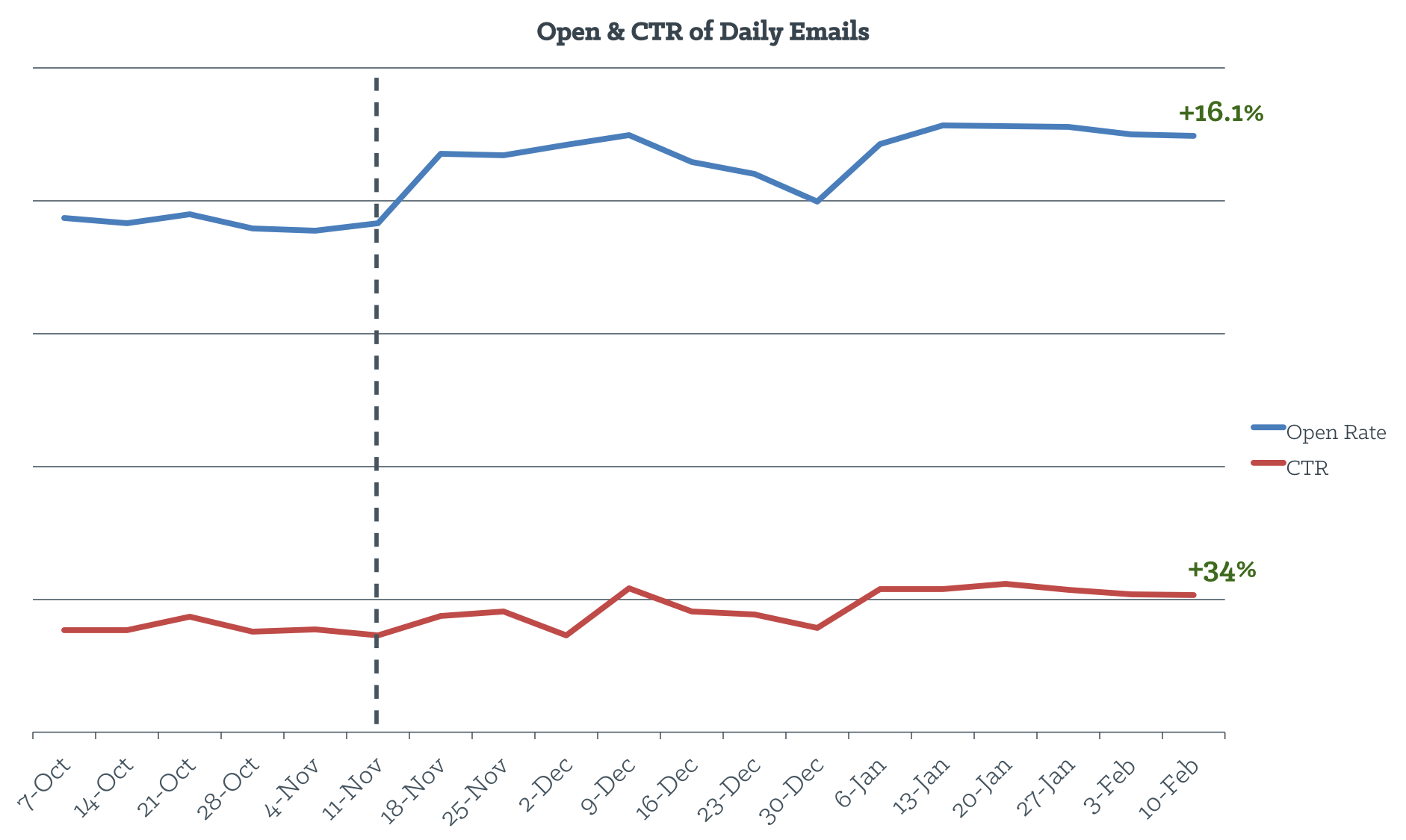 open_rate_and_ctr_of_daily_emails.png