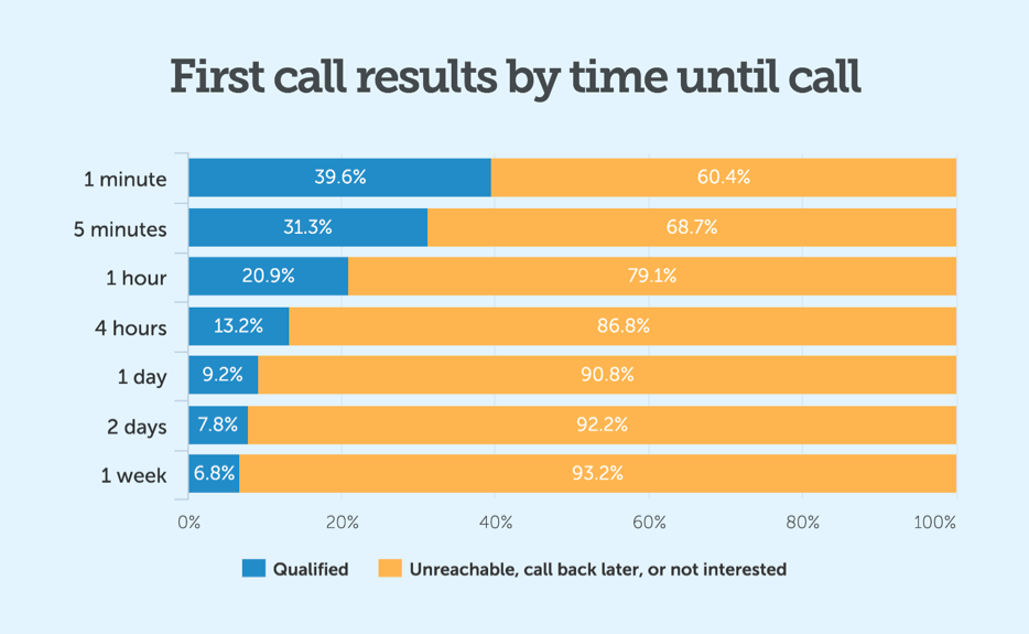first-call-results-2.png