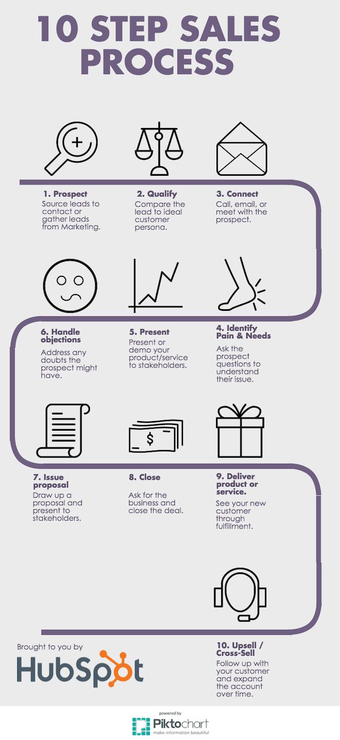 sales process steps template koni polycode co