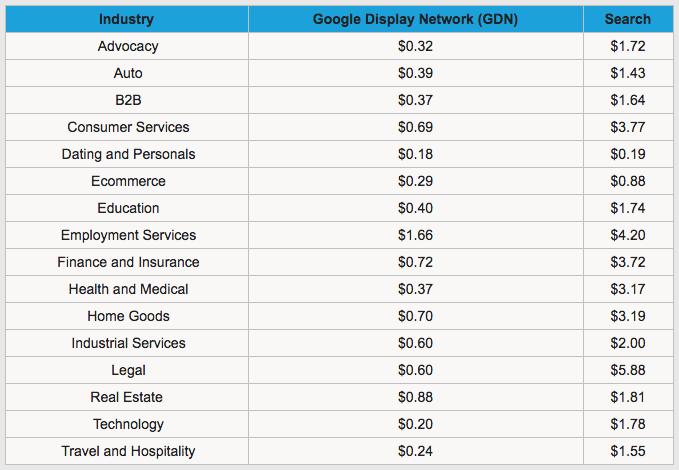 Check cost per click google adwords yandex контекстная реклама цена