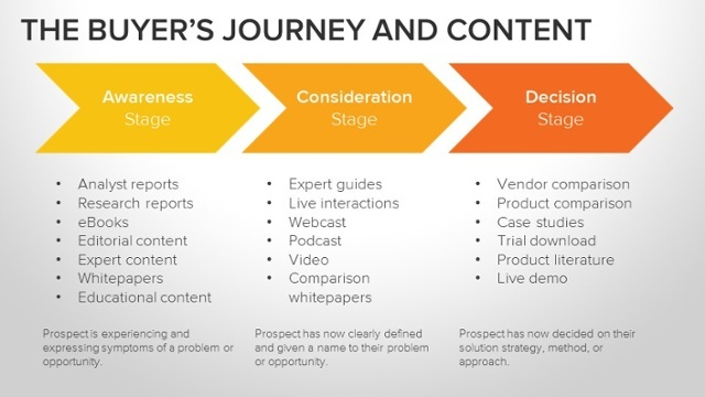 Buyers_Journey_and_Content-1.jpg