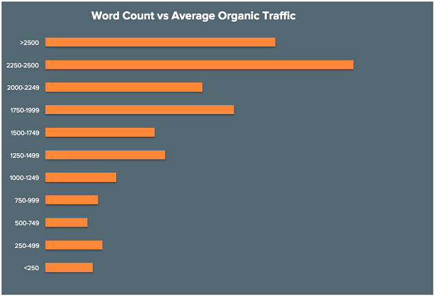 Blog word count and organic traffic
