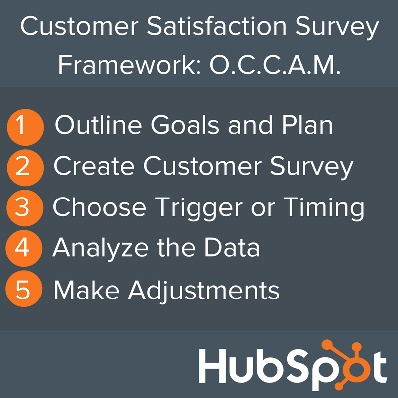 Customer Satisfaction Survey Framework- O.C.C.A.M (2).png
